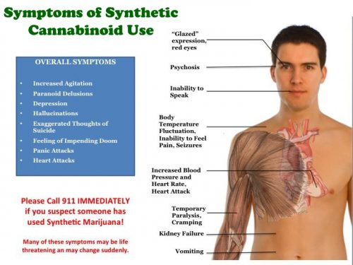 symptoms of synthetic cbd